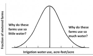 Fig. 1. Hypothetical distribution of water use for a particular crop. Interviews with those famers on the right would show what factors account for their higher than average water use and suggest ways to reduce that water use. Interviews with those on the left would show what factors account for their efficiency, which could help other farmers reduce their water use.