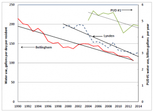 Fig. 2. Long-term trends in Bellingham and Lynden water use (residential, commercial, and industrial). For both cities, the total amount of water used per resident has been declining for at least 15 years. The chart also shows a similar trend in water use for PUD #1. It is not possible to make a similar statement about agriculture because most agricultural water is not metered.