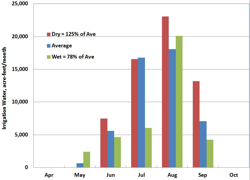Figure 2. Irrigation water use for dry, average and wet years, acre-feet/month.