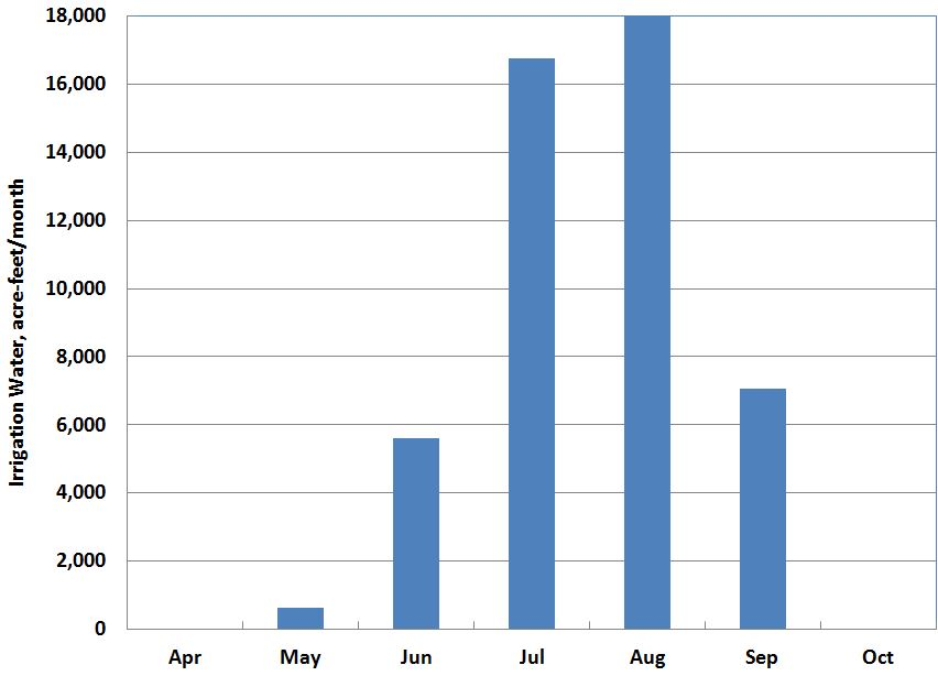 Figure 1. Whatcom irrigation water use, acre-feet/month.