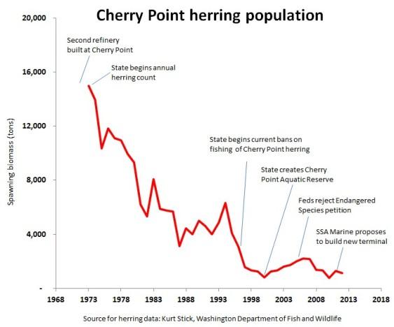 herring chart