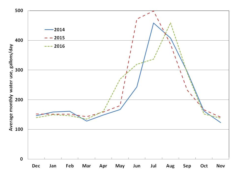 Fig. 1. Monthly water use for single-family residential customers in Lynden, 2014 through 2016.