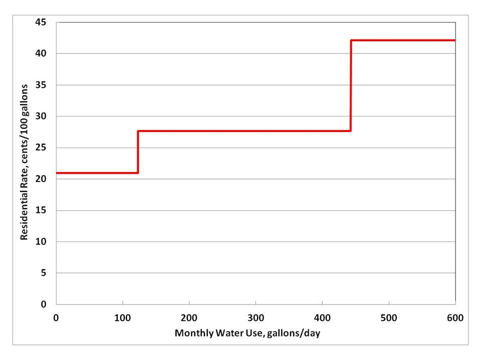 Fig. 3. City of Lynden residential water rates.