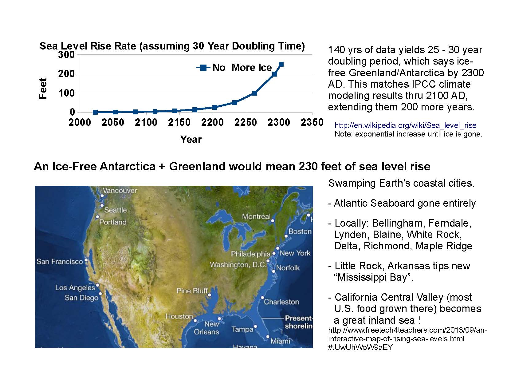 Sea Level Rise in 350 Years