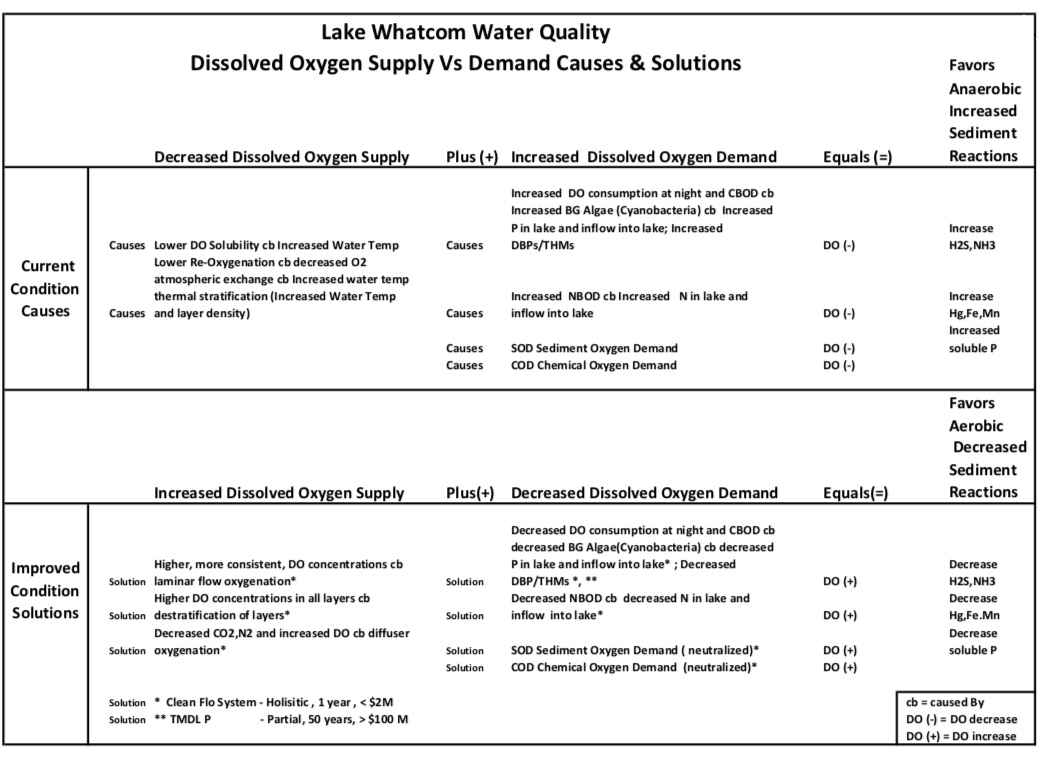 Lake Whatcom's Low Dissolved Oxygen (DO) – How did it Get