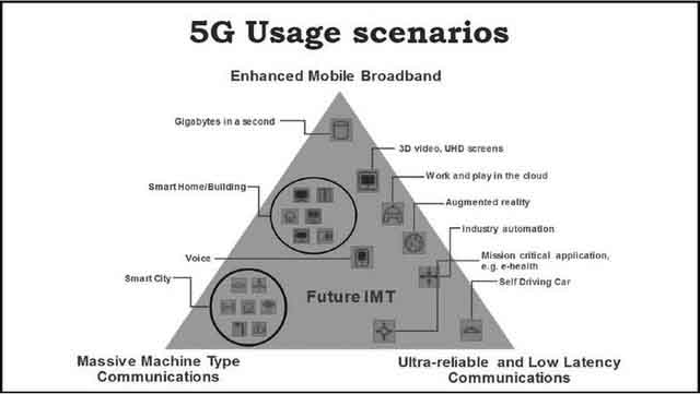 What Is 5g And Why Should You Care Whatcom Watch Online